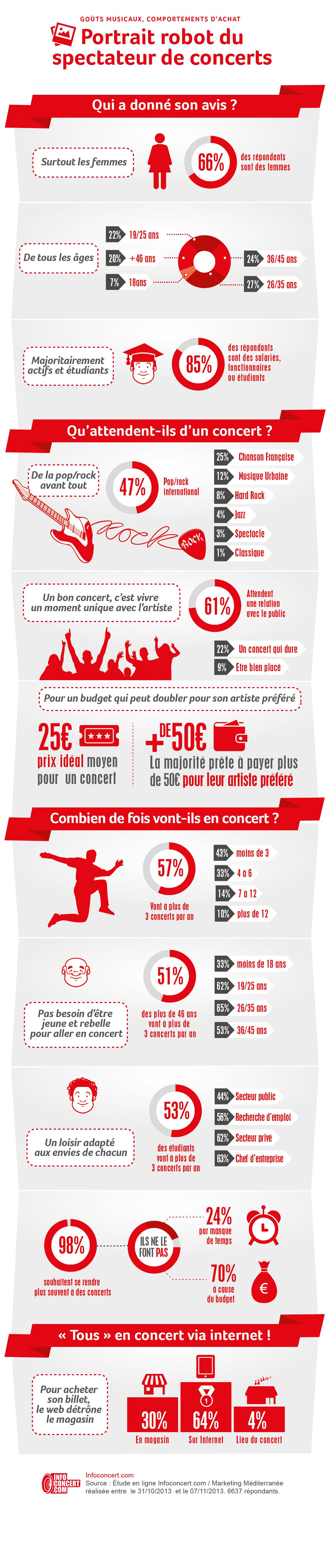 infographie-infoconcert-portrait-robot-du-spectateur-de-concert